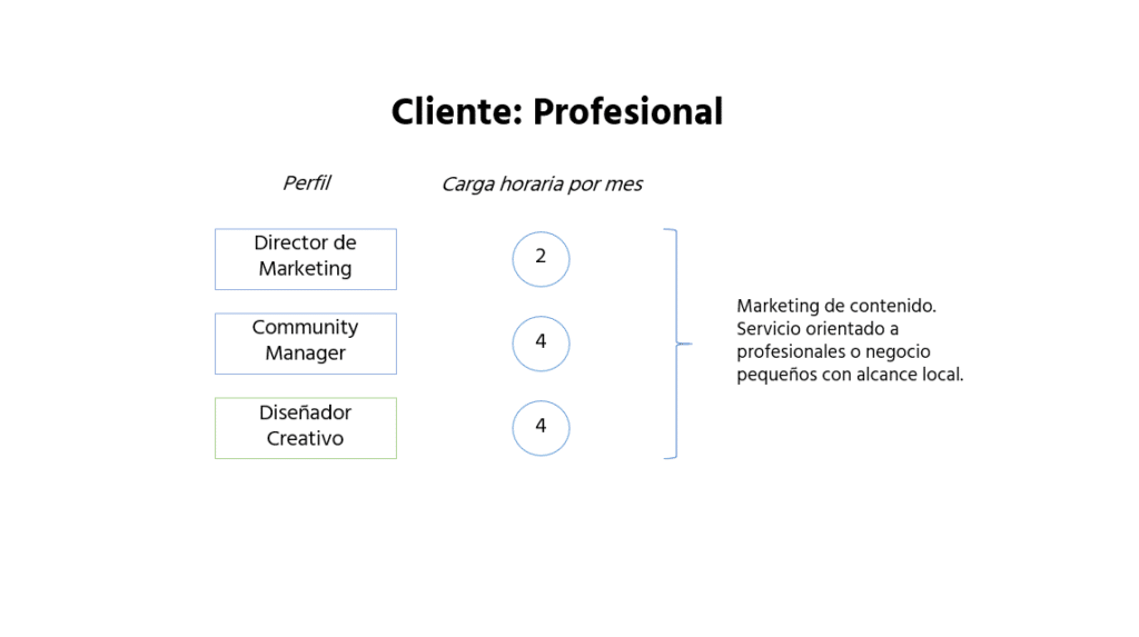 equipo marketing profesional